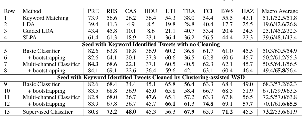 Figure 4 for Weakly-supervised Fine-grained Event Recognition on Social Media Texts for Disaster Management