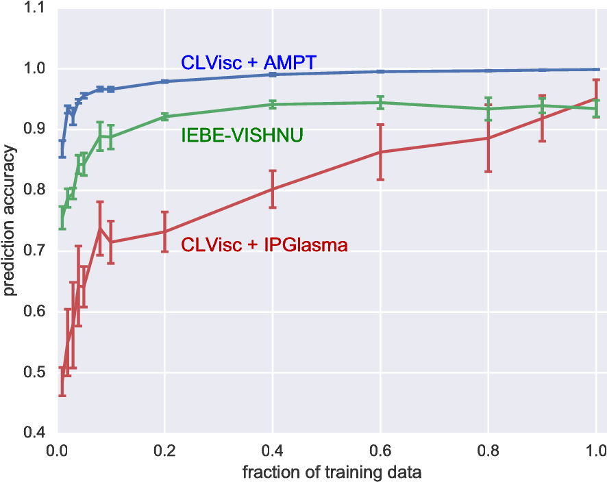 Figure 4 for An equation-of-state-meter of QCD transition from deep learning