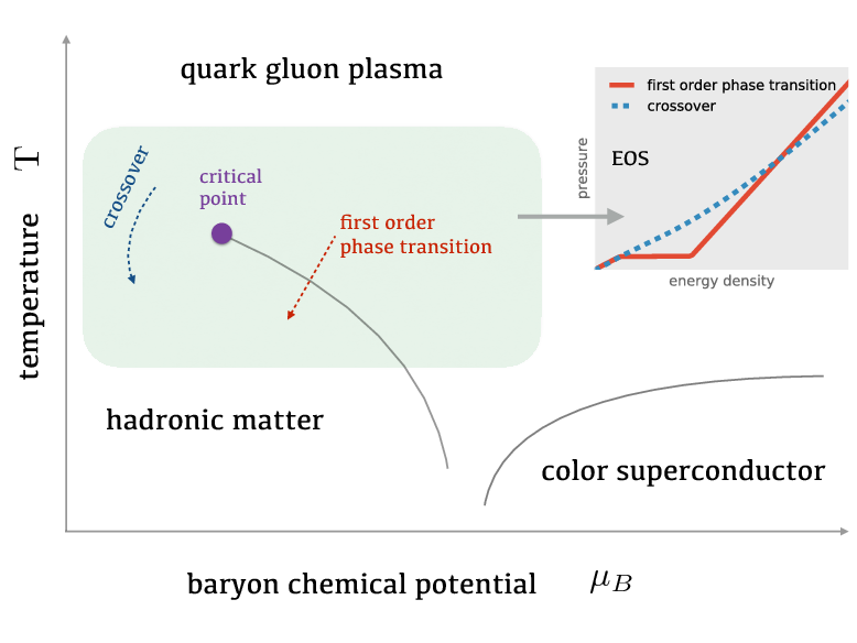 Figure 1 for An equation-of-state-meter of QCD transition from deep learning