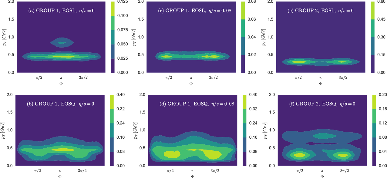 Figure 2 for An equation-of-state-meter of QCD transition from deep learning