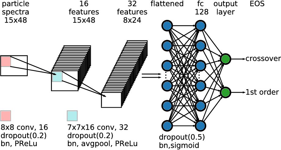 Figure 3 for An equation-of-state-meter of QCD transition from deep learning