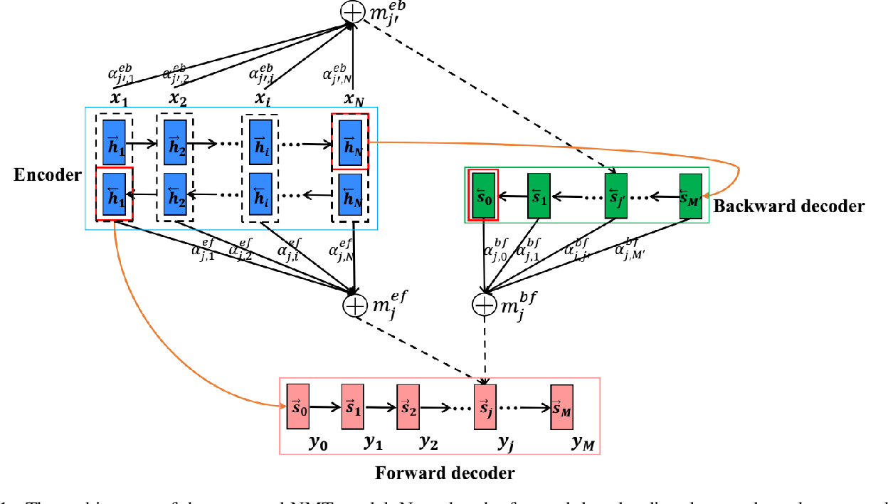 Figure 2 for Asynchronous Bidirectional Decoding for Neural Machine Translation
