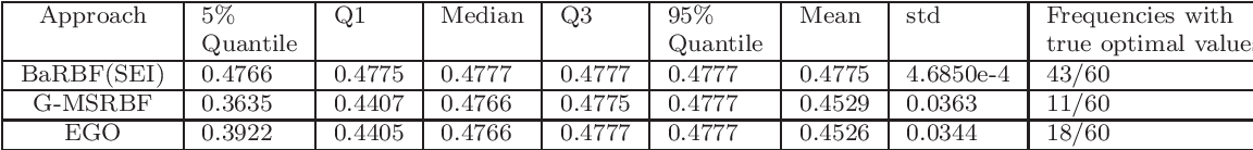 Figure 3 for Finding Optimal Points for Expensive Functions Using Adaptive RBF-Based Surrogate Model Via Uncertainty Quantification