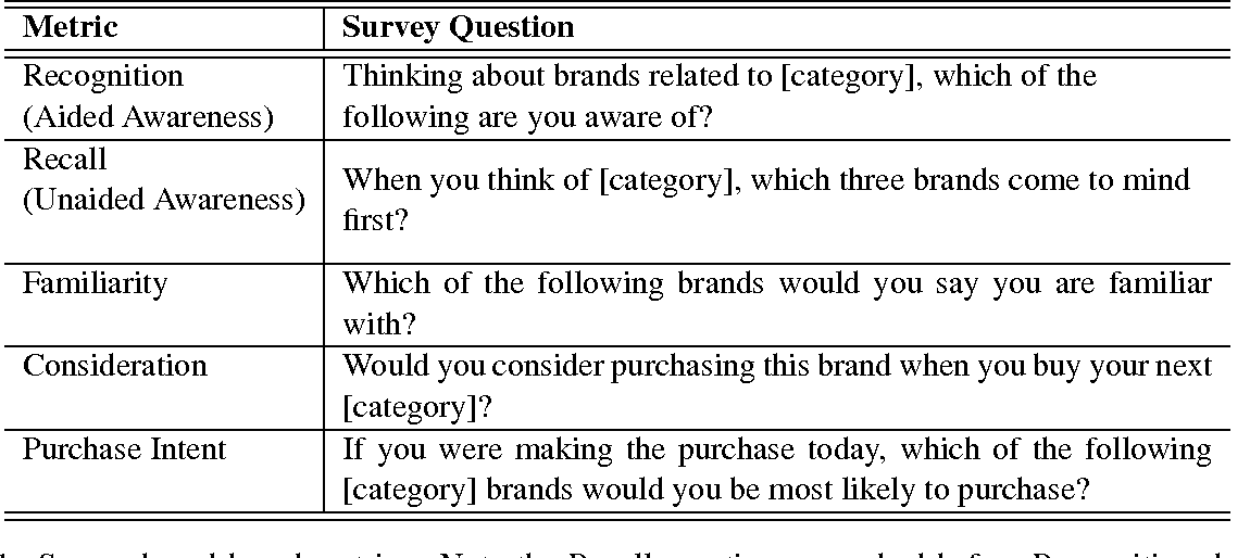 Brand attitudes and search engine queries semantic scholar table 1 maxwellsz