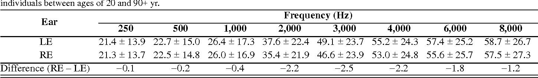 PDF] Characteristics of the audiometric 4,000 Hz notch (744,553
