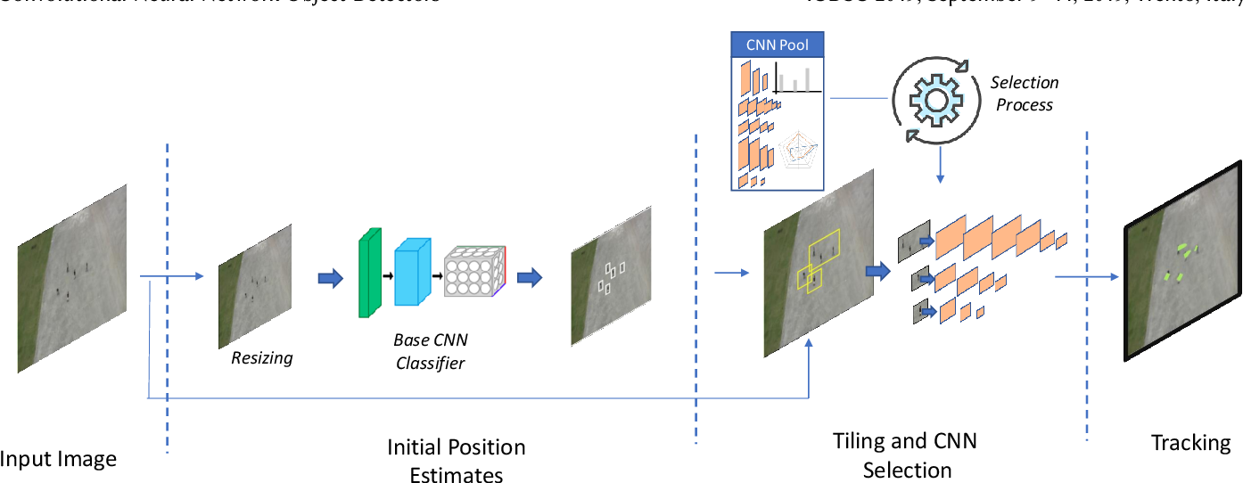 Figure 3 for EdgeNet: Balancing Accuracy and Performance for Edge-based Convolutional Neural Network Object Detectors