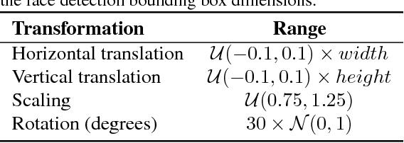Figure 2 for FacePoseNet: Making a Case for Landmark-Free Face Alignment