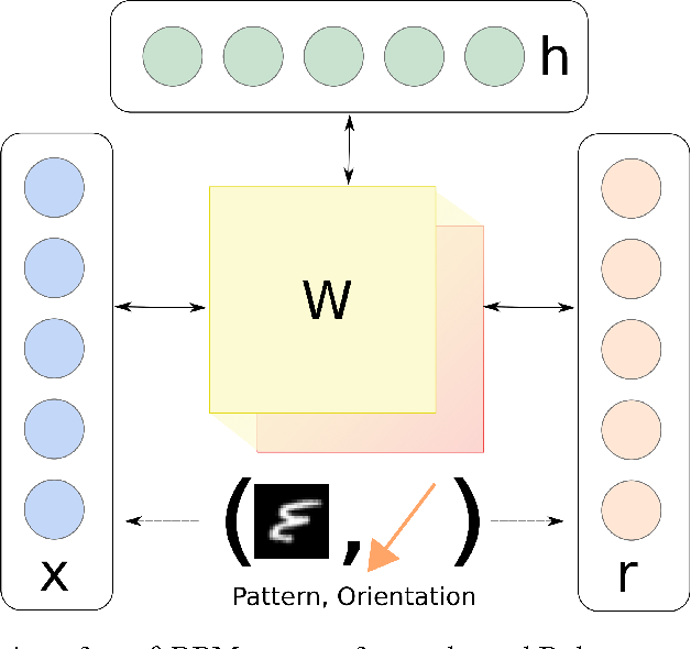 Figure 1 for Theta-RBM: Unfactored Gated Restricted Boltzmann Machine for Rotation-Invariant Representations