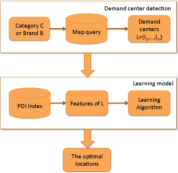 Figure 3 for Store Location Selection via Mining Search Query Logs of Baidu Maps