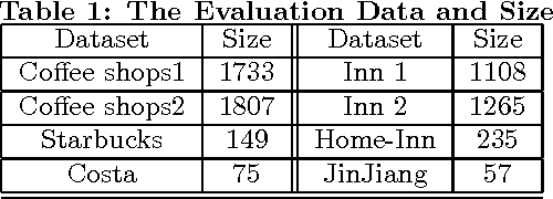 Figure 2 for Store Location Selection via Mining Search Query Logs of Baidu Maps