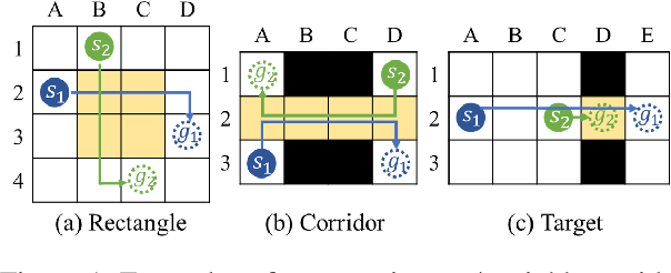 Figure 1 for EECBS: A Bounded-Suboptimal Search for Multi-Agent Path Finding