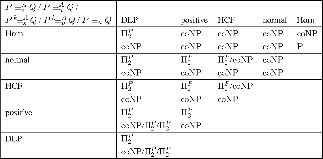 Figure 1 for Semantical Characterizations and Complexity of Equivalences in Answer Set Programming