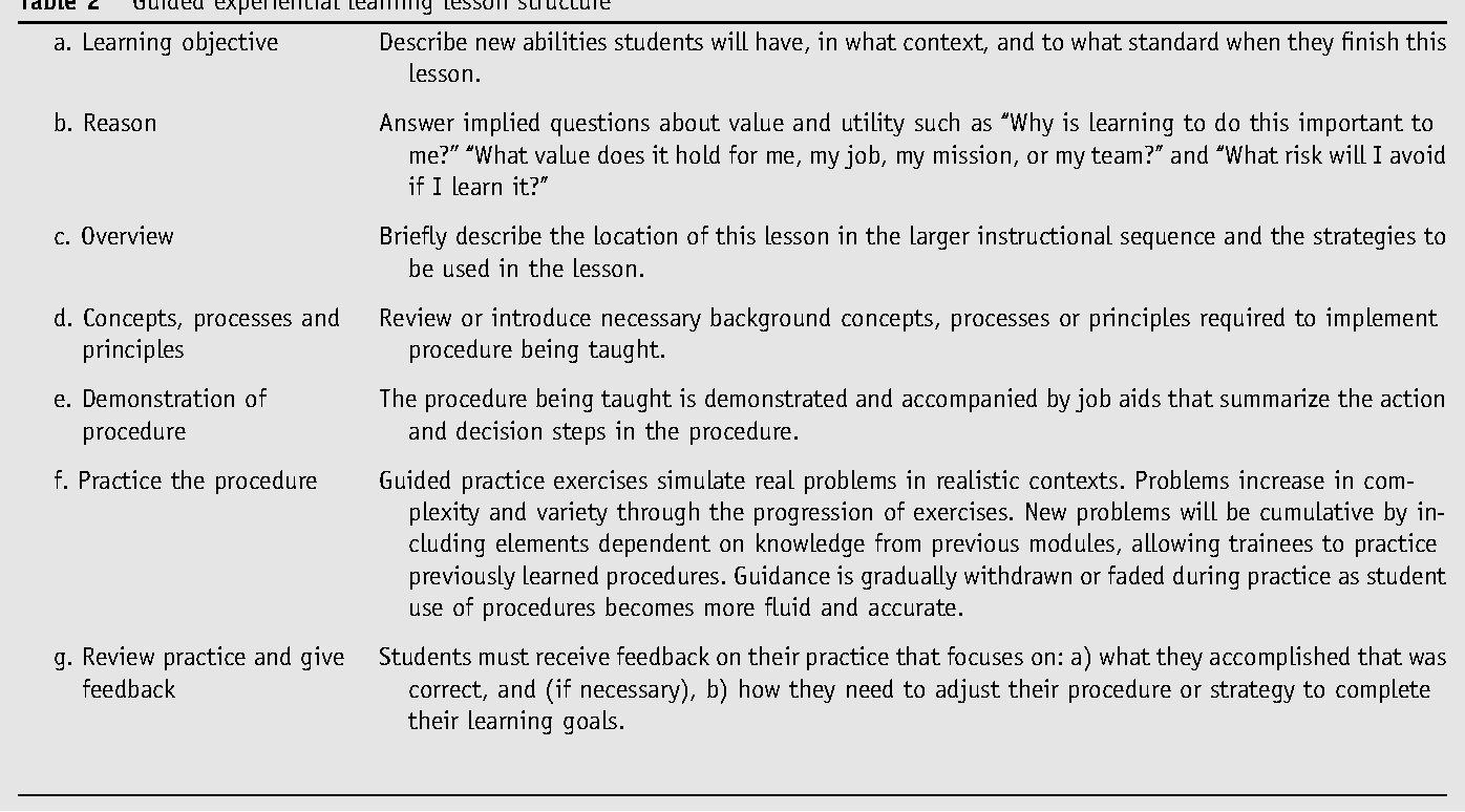 PDF] Surgical Education Instructional design affects the efficacy of