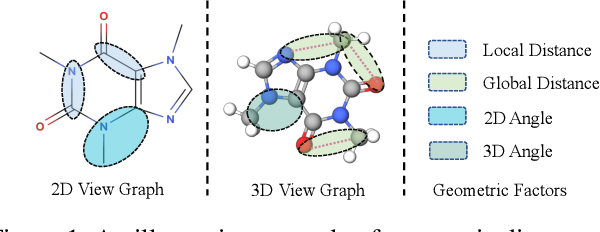 Figure 1 for GeomGCL: Geometric Graph Contrastive Learning for Molecular Property Prediction