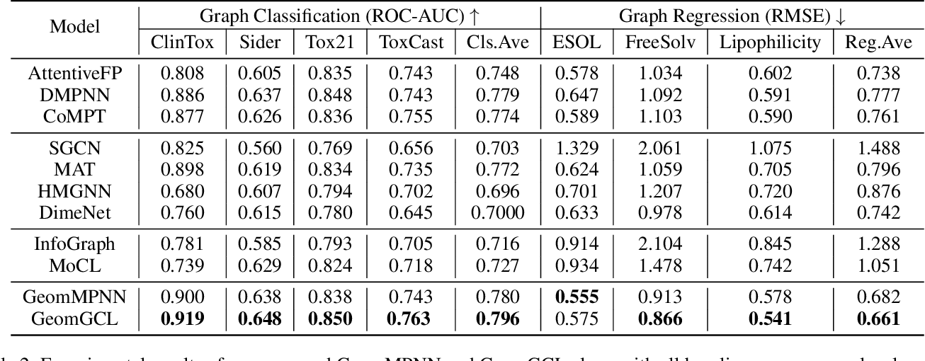 Figure 4 for GeomGCL: Geometric Graph Contrastive Learning for Molecular Property Prediction