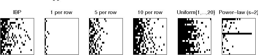 Figure 1 for Restricting exchangeable nonparametric distributions