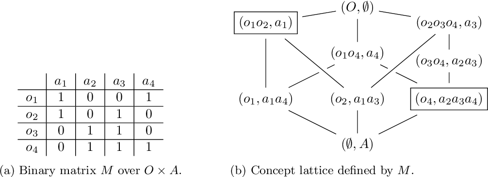 Figure 3 for Maximal Closed Set and Half-Space Separations in Finite Closure Systems