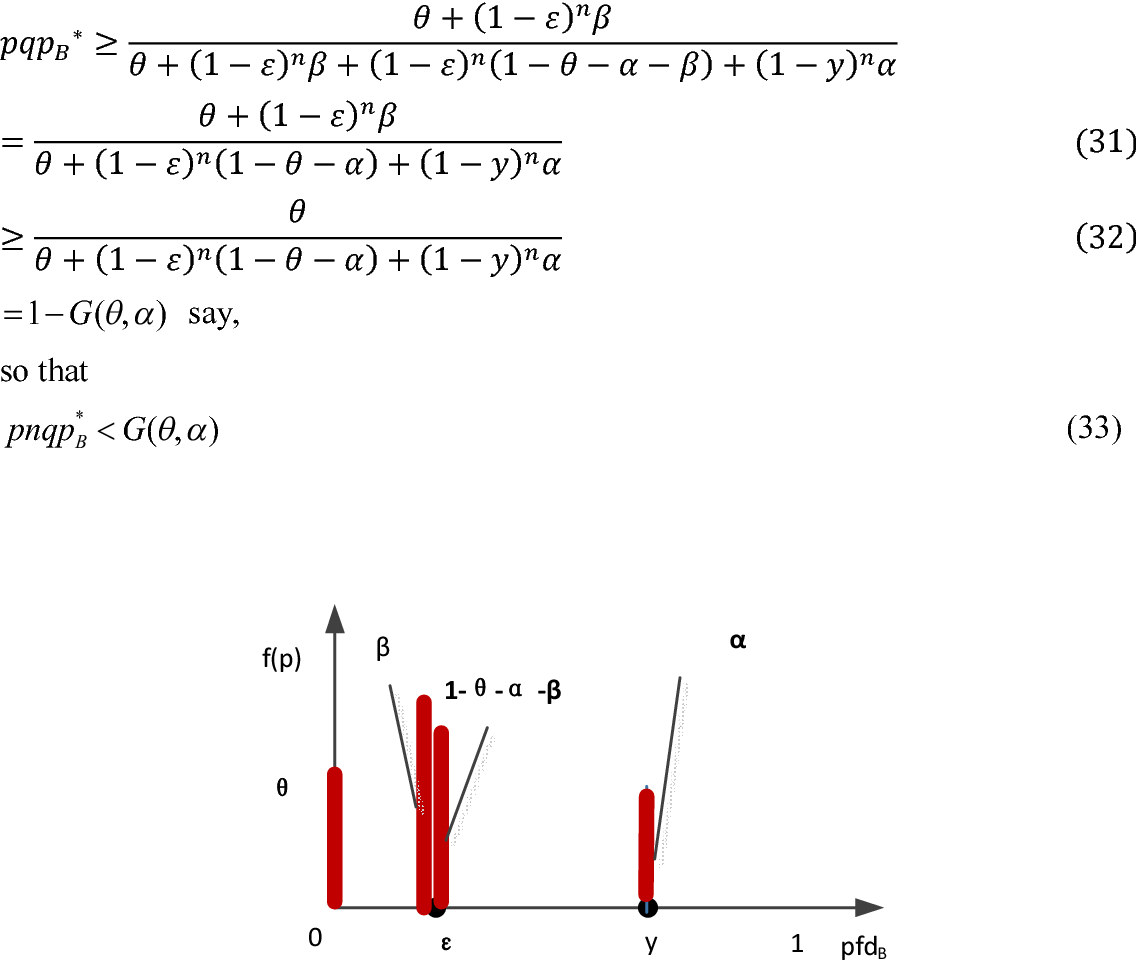 Figure 2 from Modeling the probability of failure on demand