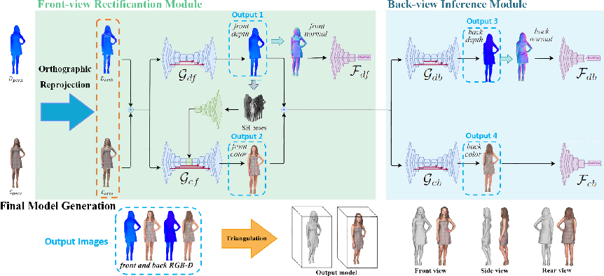 Figure 3 for NormalGAN: Learning Detailed 3D Human from a Single RGB-D Image