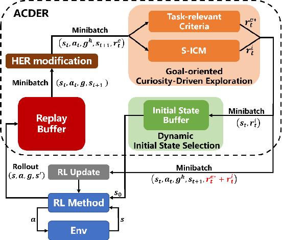 Figure 2 for ACDER: Augmented Curiosity-Driven Experience Replay