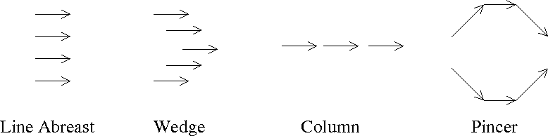 Figure 1 for Intent Inference and Syntactic Tracking with GMTI Measurements