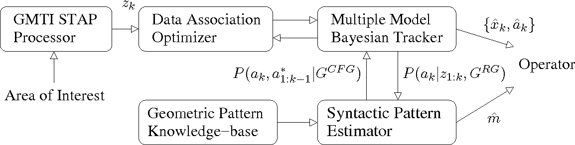 Figure 3 for Intent Inference and Syntactic Tracking with GMTI Measurements