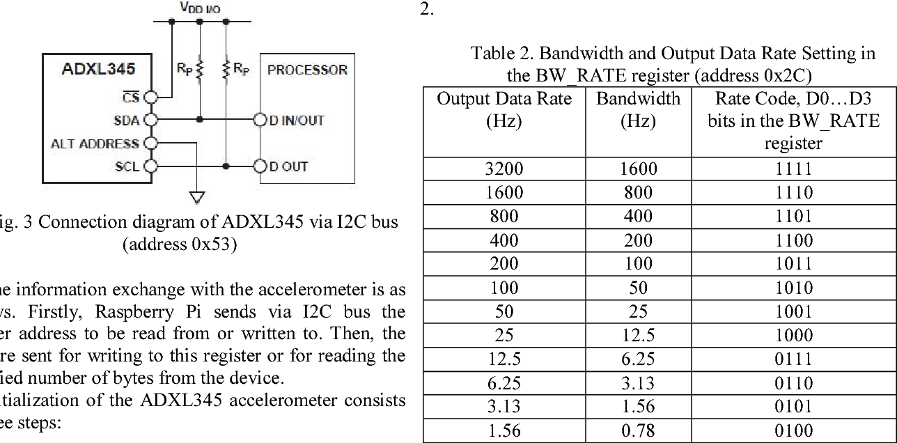 Development Of Vibration Spectrum Analyzer Using The Raspberry Pi