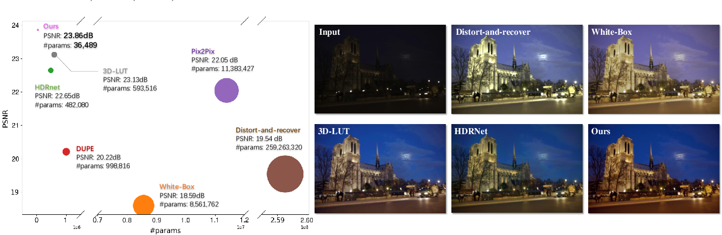 Figure 1 for Very Lightweight Photo Retouching Network with Conditional Sequential Modulation