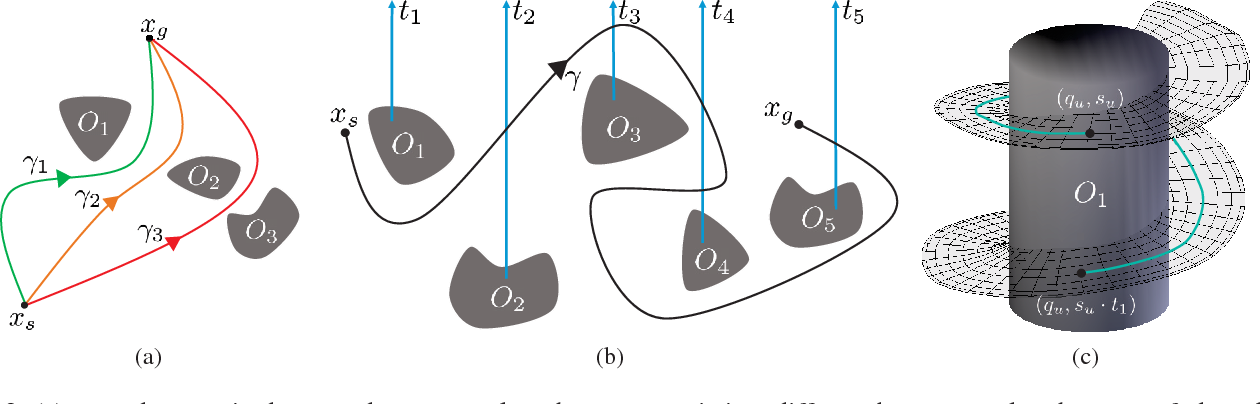 Figure 2 for Effective Footstep Planning Using Homotopy-Class Guidance
