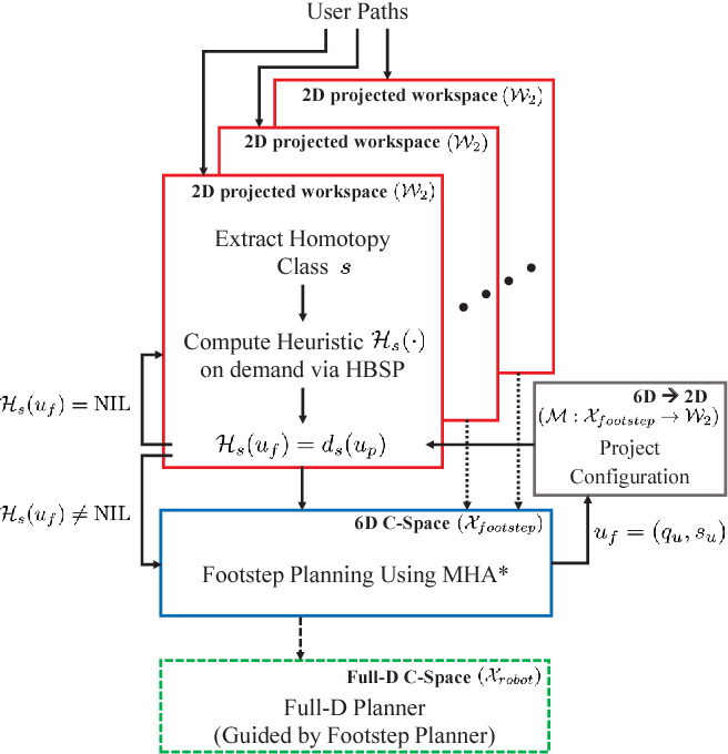 Figure 3 for Effective Footstep Planning Using Homotopy-Class Guidance