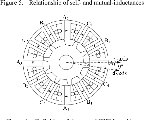 Figure 5. Relationship of self- and mutual-inductances