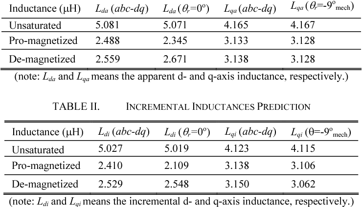TABLE II. INCREMENTAL INDUCTANCES PREDICTION
