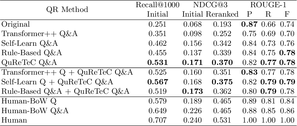 Figure 4 for A Comparison of Question Rewriting Methods for Conversational Passage Retrieval