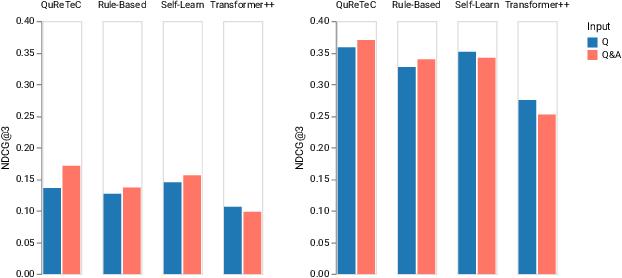 Figure 2 for A Comparison of Question Rewriting Methods for Conversational Passage Retrieval