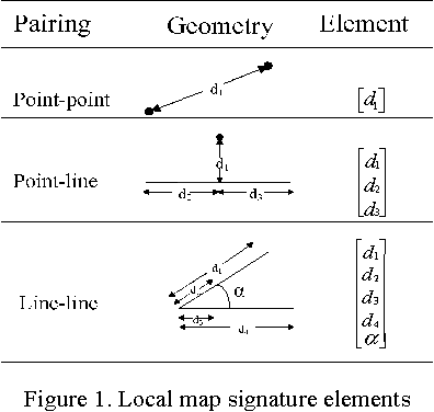 Local map matching based on fuzzy neural networks for hierarchical