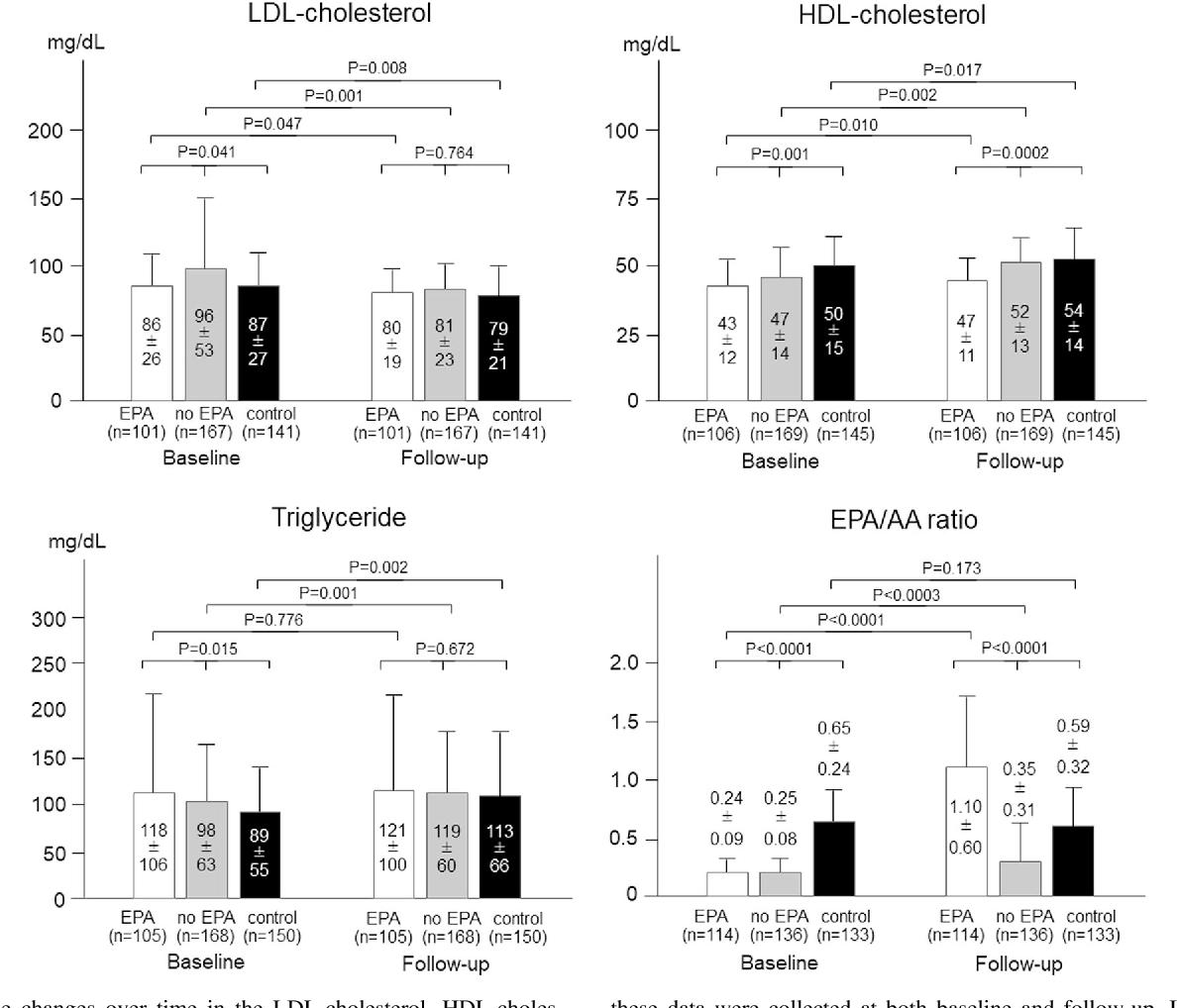 Figure 2 from Eicosapantaenoic acid treatment based on the