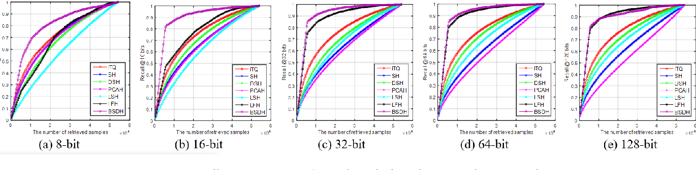 Figure 1 for Bilinear Supervised Hashing Based on 2D Image Features