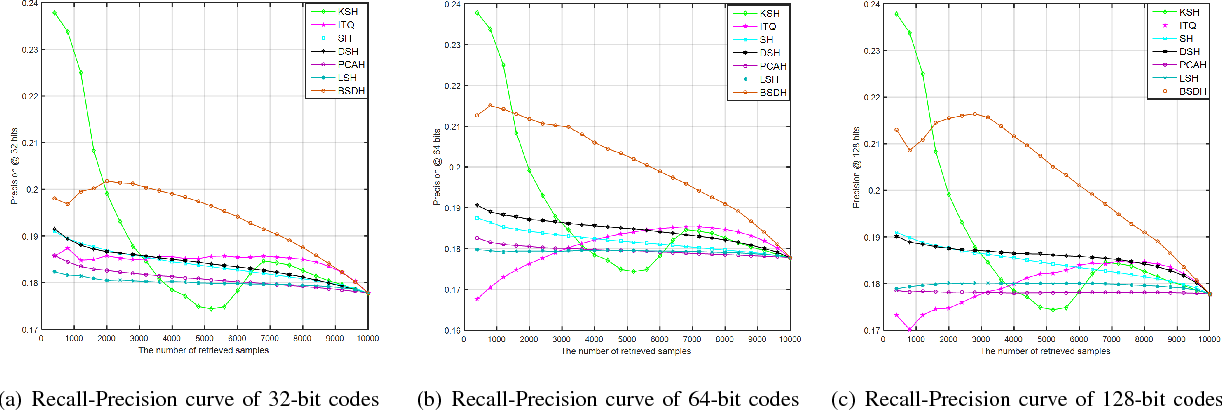 Figure 4 for Bilinear Supervised Hashing Based on 2D Image Features