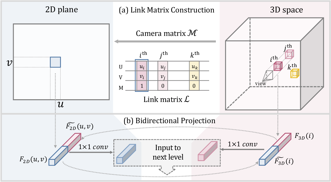 Figure 3 for Bidirectional Projection Network for Cross Dimension Scene Understanding