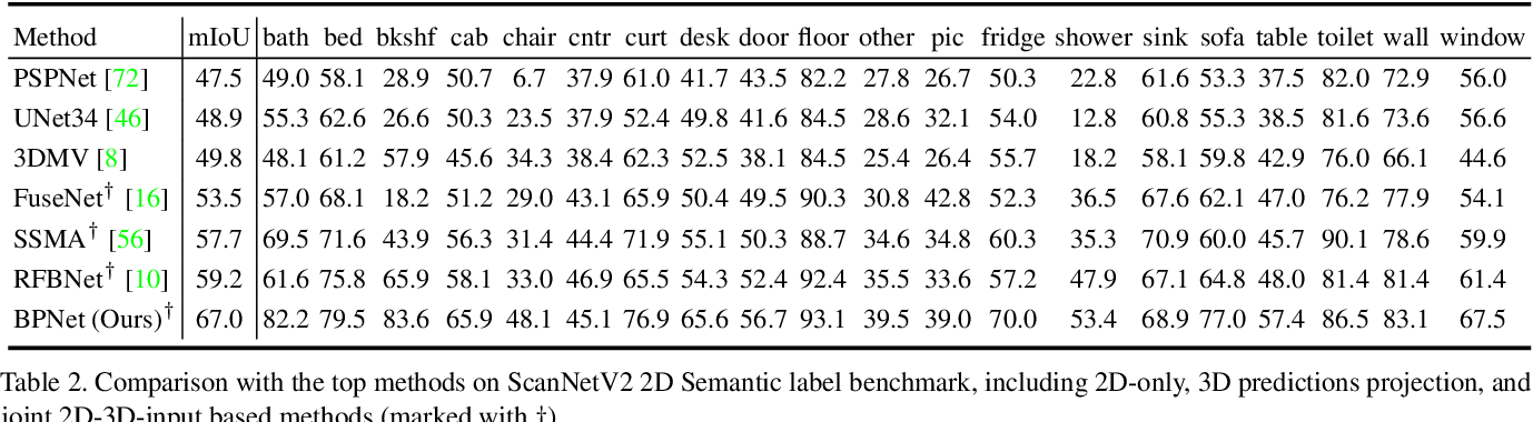 Figure 4 for Bidirectional Projection Network for Cross Dimension Scene Understanding
