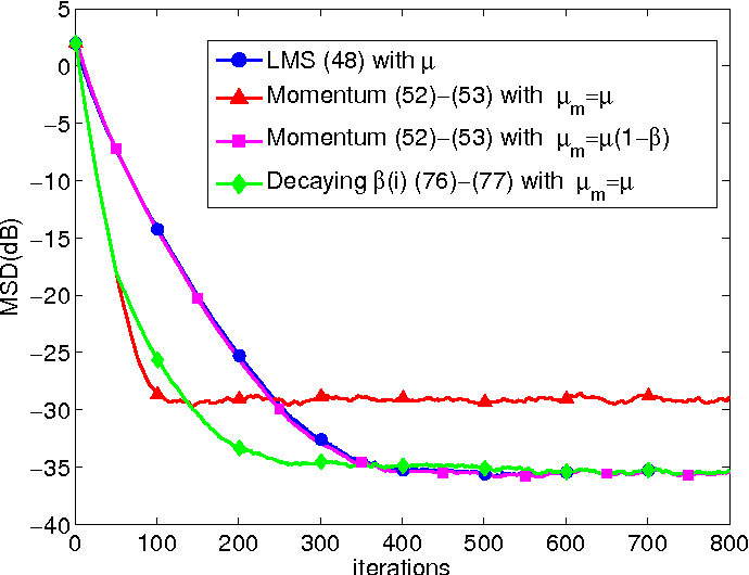 Figure 2 for On the Influence of Momentum Acceleration on Online Learning