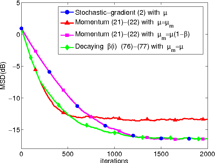 Figure 3 for On the Influence of Momentum Acceleration on Online Learning