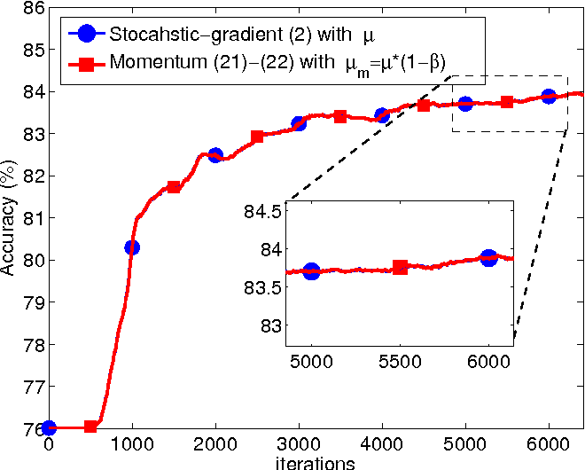 Figure 4 for On the Influence of Momentum Acceleration on Online Learning