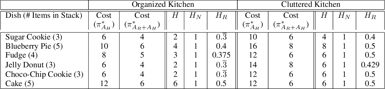 Figure 2 for Helpfulness as a Key Metric of Human-Robot Collaboration