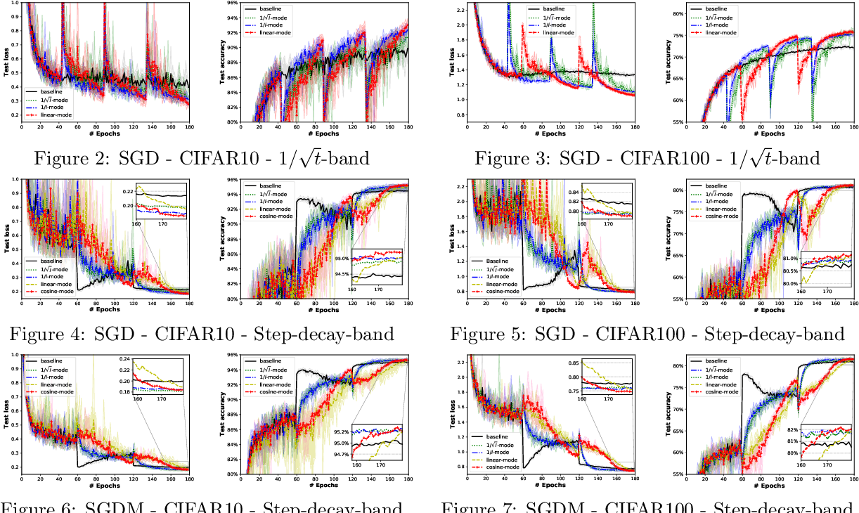 Figure 3 for Bandwidth-based Step-Sizes for Non-Convex Stochastic Optimization