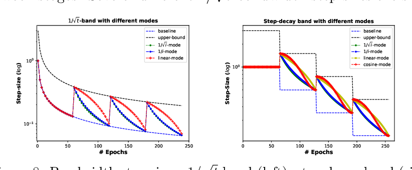 Figure 4 for Bandwidth-based Step-Sizes for Non-Convex Stochastic Optimization