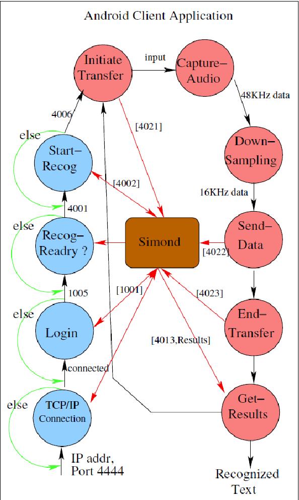 Figure 4 from Smartphone-Based Online and Offline Speech