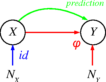 Figure 2 for Robust Learning via Cause-Effect Models
