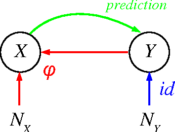 Figure 3 for Robust Learning via Cause-Effect Models