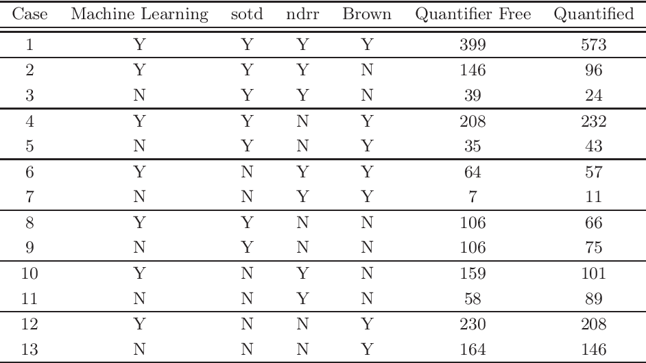 Figure 2 for Applying machine learning to the problem of choosing a heuristic to select the variable ordering for cylindrical algebraic decomposition